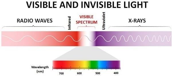 Cuộc chiến giữa chỉ số hoàn màu và nhiệt độ màu